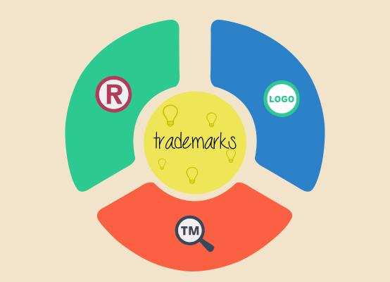 Register A Trademark | Trademark Watch | Free Trademark Search ...